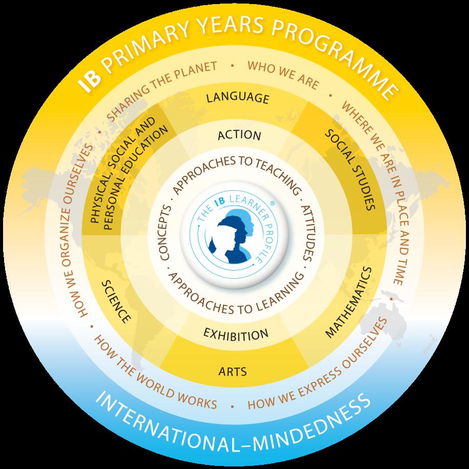 primary-years-programme-scheme